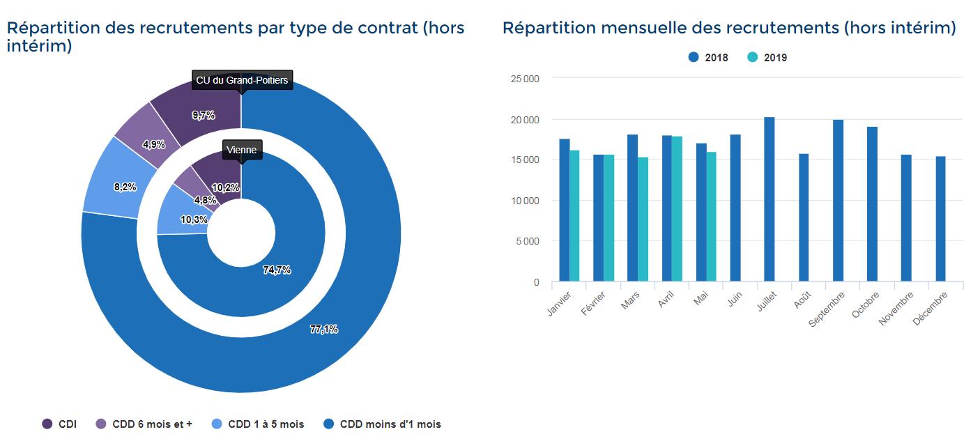 Les données de l'emploi à Grand Poitiers